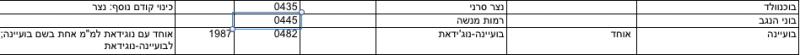 רשימת שינויי שמות יישובים של הלשכה במרכזית לסטטיסיקה